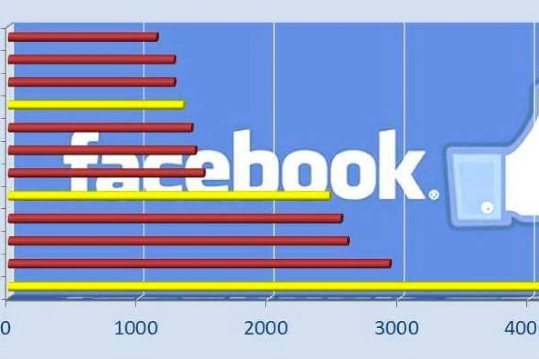 Rangliste Facebook Pforzheim und Enzkreis